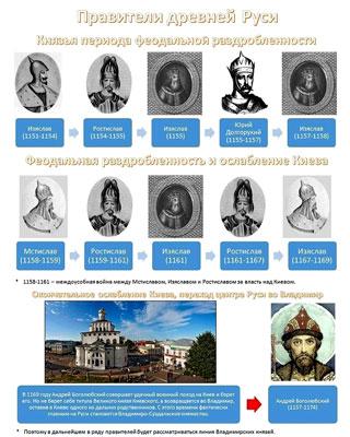 Правители Руси Скачать Торрент - фото 9